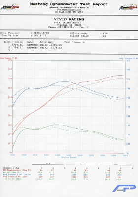 Mitsubishi Evo Turbo together with Gsc R2 additionally How To Draw Simple Cars additionally Apr Cw 484009 Apr Carbon Fiber Front Wind Splitter furthermore 1996 Ford Emission System Diagram. on mitsubishi evo 6 engine